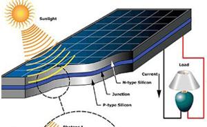 طراحی و محاسبه انرژی خورشیدی